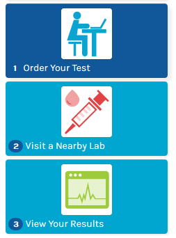 Ulta Labs Thyroid testing and more